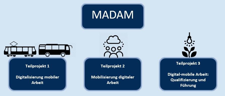Die Teilprojekte des Projekts MADAM, eigene Darstellung